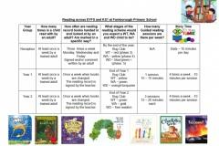 EYFS & KS1 Reading